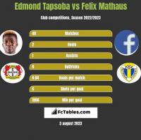 Edmond Tapsoba vs Felix Mathaus h2h player stats