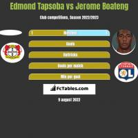 Edmond Tapsoba vs Jerome Boateng h2h player stats