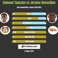 Edmond Tapsoba vs Jerome Roussillon h2h player stats