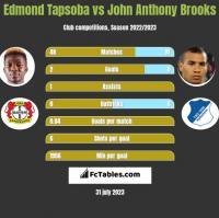 Edmond Tapsoba vs John Anthony Brooks h2h player stats