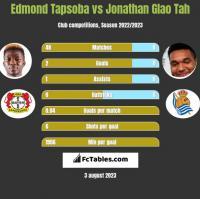 Edmond Tapsoba vs Jonathan Glao Tah h2h player stats