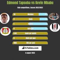 Edmond Tapsoba vs Kevin Mbabu h2h player stats