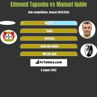 Edmond Tapsoba vs Manuel Gulde h2h player stats