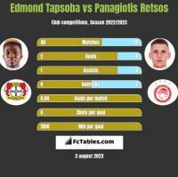 Edmond Tapsoba vs Panagiotis Retsos h2h player stats