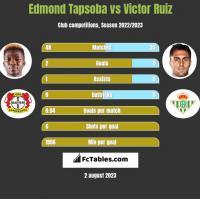 Edmond Tapsoba vs Victor Ruiz h2h player stats