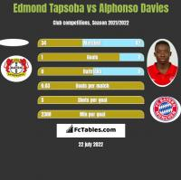 Edmond Tapsoba vs Alphonso Davies h2h player stats