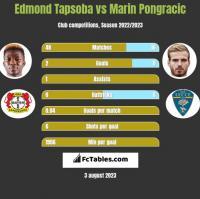Edmond Tapsoba vs Marin Pongracic h2h player stats