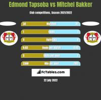 Edmond Tapsoba vs Mitchel Bakker h2h player stats