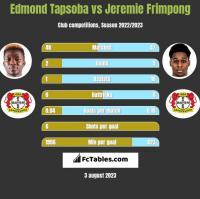 Edmond Tapsoba vs Jeremie Frimpong h2h player stats