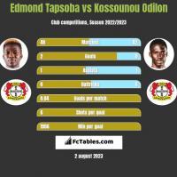 Edmond Tapsoba vs Kossounou Odilon h2h player stats