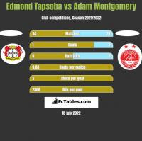 Edmond Tapsoba vs Adam Montgomery h2h player stats