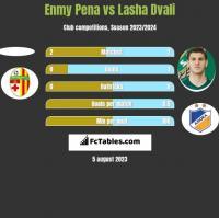 Enmy Pena vs Lasza Dwali h2h player stats