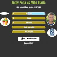 Enmy Pena vs Miha Blazic h2h player stats