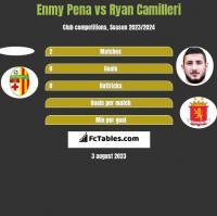 Enmy Pena vs Ryan Camilleri h2h player stats