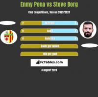 Enmy Pena vs Steve Borg h2h player stats