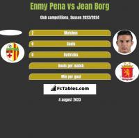 Enmy Pena vs Jean Borg h2h player stats