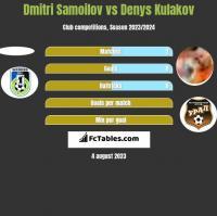 Dmitri Samoilov vs Denys Kułakow h2h player stats