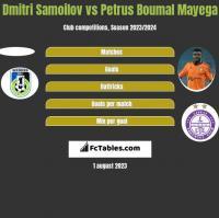 Dmitri Samoilov vs Petrus Boumal Mayega h2h player stats