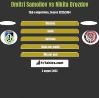 Dmitri Samoilov vs Nikita Drozdov h2h player stats