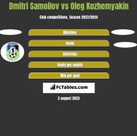 Dmitri Samoilov vs Oleg Kozhemyakin h2h player stats