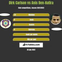 Dirk Carlson vs Anis Ben-Hatira h2h player stats