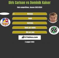 Dirk Carlson vs Dominik Kaiser h2h player stats