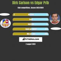 Dirk Carlson vs Edgar Prib h2h player stats