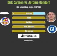 Dirk Carlson vs Jerome Gondorf h2h player stats