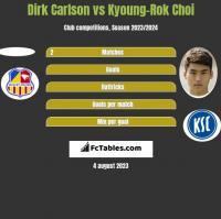 Dirk Carlson vs Kyoung-Rok Choi h2h player stats