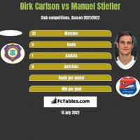 Dirk Carlson vs Manuel Stiefler h2h player stats