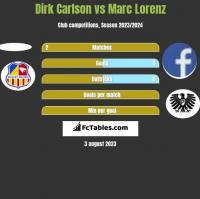 Dirk Carlson vs Marc Lorenz h2h player stats