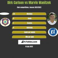 Dirk Carlson vs Marvin Wanitzek h2h player stats