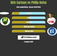 Dirk Carlson vs Philip Heise h2h player stats