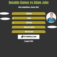 Ronaldo Damus vs Adam Jahn h2h player stats