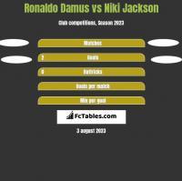 Ronaldo Damus vs Niki Jackson h2h player stats