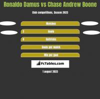 Ronaldo Damus vs Chase Andrew Boone h2h player stats