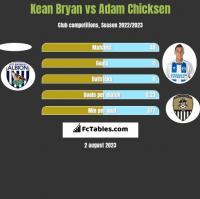 Kean Bryan vs Adam Chicksen h2h player stats