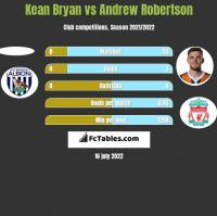 Kean Bryan vs Andrew Robertson h2h player stats
