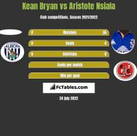 Kean Bryan vs Aristote Nsiala h2h player stats