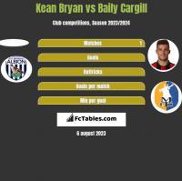 Kean Bryan vs Baily Cargill h2h player stats
