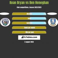 Kean Bryan vs Ben Heneghan h2h player stats