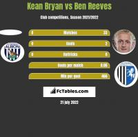 Kean Bryan vs Ben Reeves h2h player stats