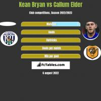 Kean Bryan vs Callum Elder h2h player stats
