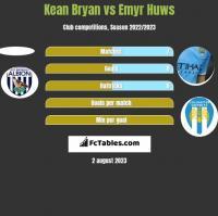 Kean Bryan vs Emyr Huws h2h player stats