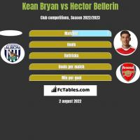 Kean Bryan vs Hector Bellerin h2h player stats