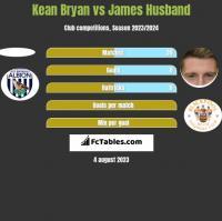 Kean Bryan vs James Husband h2h player stats