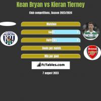 Kean Bryan vs Kieran Tierney h2h player stats
