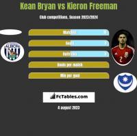 Kean Bryan vs Kieron Freeman h2h player stats