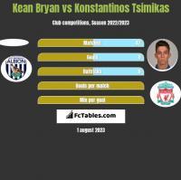 Kean Bryan vs Konstantinos Tsimikas h2h player stats
