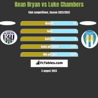 Kean Bryan vs Luke Chambers h2h player stats